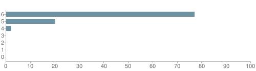 Chart?cht=bhs&chs=500x140&chbh=10&chco=6f92a3&chxt=x,y&chd=t:77,20,2,0,0,0,0&chm=t+77%,333333,0,0,10|t+20%,333333,0,1,10|t+2%,333333,0,2,10|t+0%,333333,0,3,10|t+0%,333333,0,4,10|t+0%,333333,0,5,10|t+0%,333333,0,6,10&chxl=1:|other|indian|hawaiian|asian|hispanic|black|white